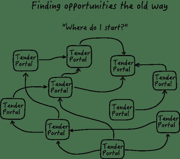 OpenOpps com - never miss an opportunity  https://openopps com/